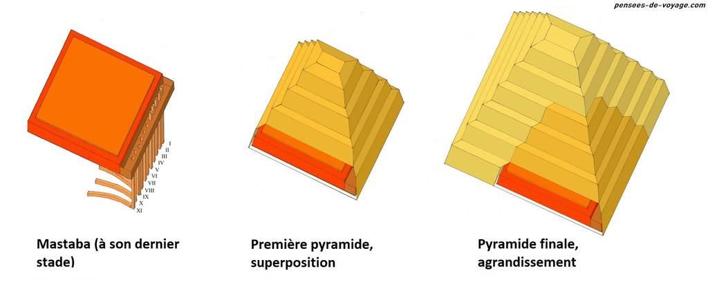 Evolution des mastaba aux pyramides