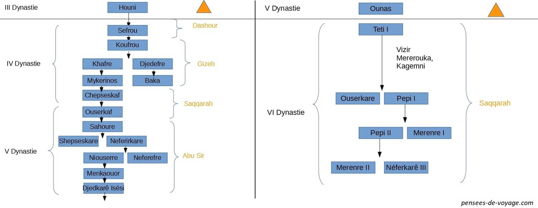 Liste pharaons et pyramides